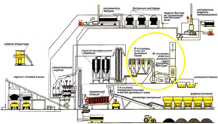асфальтосмесительная установка